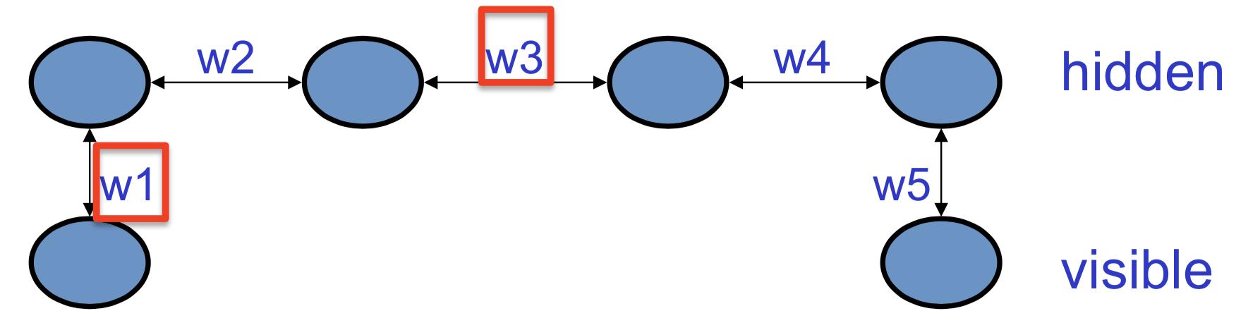 一个简单的玻尔兹曼机示意图